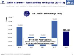 Zurich Insurance Total Liabilities And Equities 2014-18