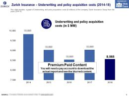 Zurich Insurance Underwriting And Policy Acquisition Costs 2014-18