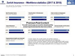 Zurich Insurance Workforce Statistics 2017-2018