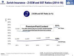 Zurich Insurance Z ECM And SST Ratios 2014-18