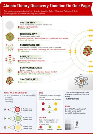 Atomic Theory Discovery Timeline On One Page Presentation Report PPT PDF Document
