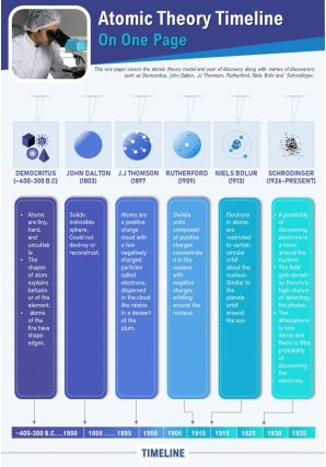 Atomic Theory Timeline On One Page Presentation Report Infographic PPT PDF Document