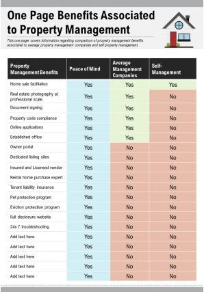 One Page Benefits Associated To Property Management Presentation Report Infographic PPT PDF Document