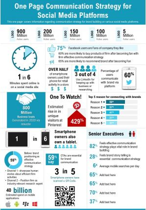 One Page Communication Strategy For Social Media Platforms Presentation Report Infographic PPT PDF Document