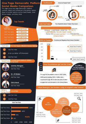One Page Democratic Platform Social Media Comparison Presentation Report Infographic PPT PDF Document
