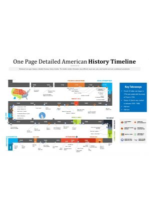 One Page Detailed American History Timeline Presentation Report Infographic PPT PDF Document