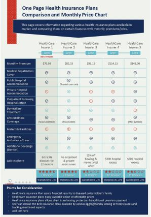 One Page Health Insurance Plans Comparison And Monthly Price Chart Presentation Report Infographic PPT PDF Document