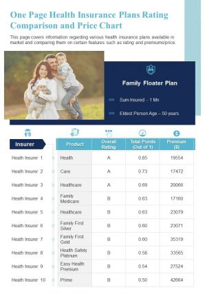 One Page Health Insurance Plans Rating Comparison And Price Chart Presentation Report Infographic PPT PDF Document