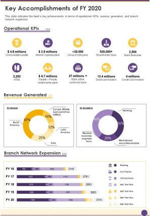 One Page Key Accomplishments Of FY 2020 Presentation Report Infographic PPT PDF Document
