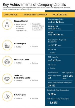 One Page Key Achievements Of Company Capitals Template 380 Report Infographic PPT PDF Document