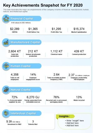 One Page Key Achievements Snapshot For FY 2020 Presentation Report Infographic PPT PDF Document