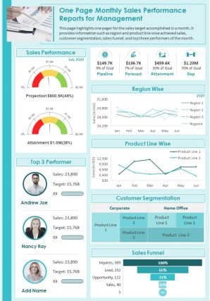 One Page Monthly Sales Performance Reports For Management Presentation Report Infographic PPT PDF Document