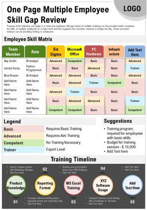 One Page Multiple Employee Skill Gap Review Presentation Report Infographic PPT PDF Document