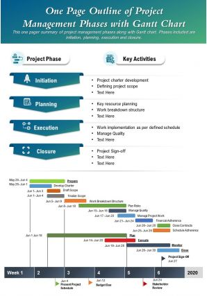 One Page Outline Of Project Management Phases With Gantt Chart Report PPT PDF Document