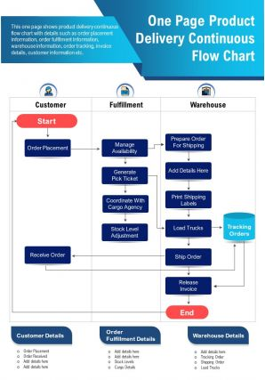 One Page Product Delivery Continuous Flow Chart Presentation Report Infographic PPT PDF Document