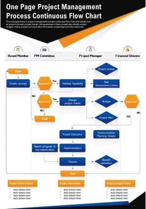 One Page Project Management Process Continuous Flow Chart Presentation Report Infographic PPT PDF Document