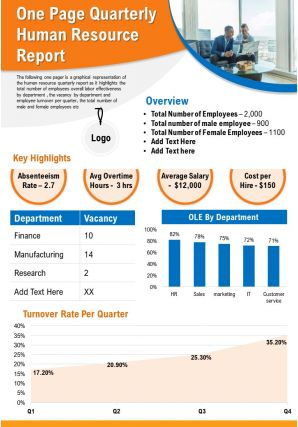 One Page Quarterly Human Resource Report Presentation Report Infographic PPT PDF Document
