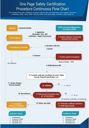 One Page Safety Certification Procedure Continuous Flow Chart Presentation Report Infographic PPT PDF Document