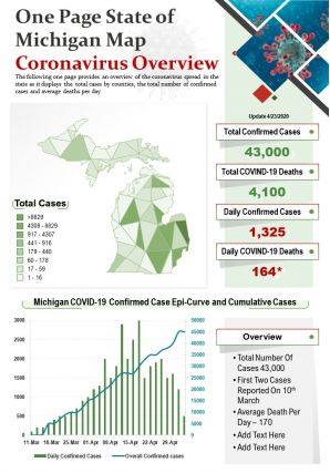 One Page State Of Michigan Map Coronavirus Overview Presentation Report PPT PDF Document