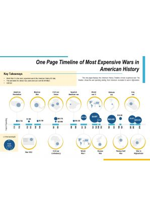 One Page Timeline Of Most Expensive Wars In American History Presentation Report Infographic PPT PDF Document