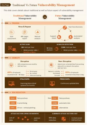 One Page Traditional Vs Future Vulnerability Management Presentation Report Infographic PPT PDF Document