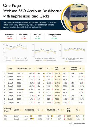 One Page Website SEO Analysis Dashboard With Impressions And Clicks PPT PDF Document