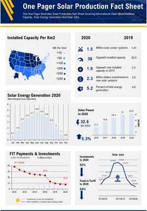 One Pager Solar Production Fact Sheet Presentation Report Infographic Ppt Pdf Document