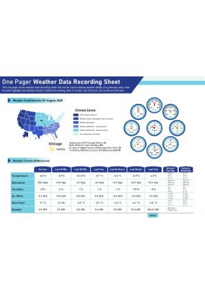 One Pager Weather Data Recording Sheet Presentation Report Infographic PPT PDF Document