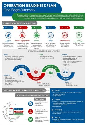 Operation Readiness Plan One Page Summary Presentation Report Infographic PPT PDF Document
