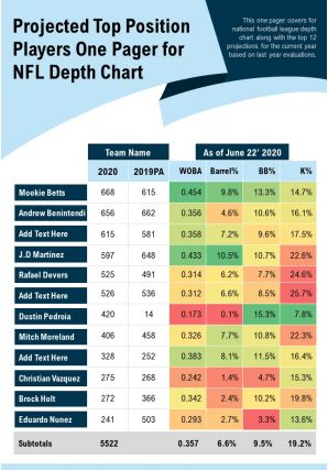 Projected Top Position Players One Pager For NFL Depth Chart Presentation Report Infographic PPT PDF Document