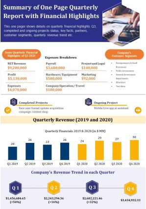 Summary Of One Page Quarterly Report With Financial Highlights Report PPT PDF Document
