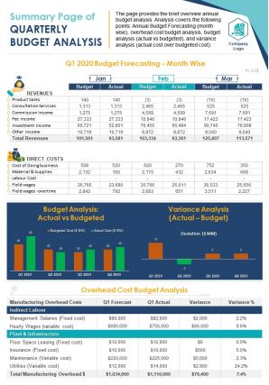Summary One Page Of Annual Budget Analysis Document PPT PDF Doc Printable