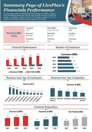 Summary Page Of Liveplans Financials Performance Presentation Report Infographic PPT PDF Document