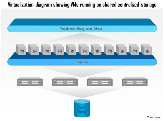 0115 virtualization diagram showing vms running on shared centralized storage ppt slide. Black Bedroom Furniture Sets. Home Design Ideas