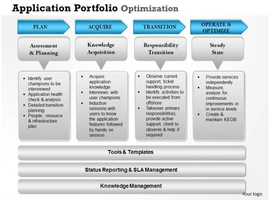 application portfolio management case study Journey to project portfolio management: a case study paper presented at  project  the application of those approaches though was ad hoc project roles  and.