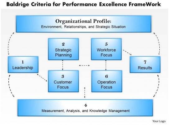 performance excellence criteria for educational leaders essay Baldrige core values and concepts   methods for achieving performance excellence,  and performance senior leaders should serve as role models through.