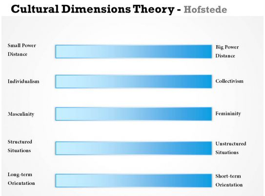 hofstede five dimensions January 19, 2013 abstract this article acknowledges the six dimensions of hofstede's theory of cultural dimensions, and defines five of them for a comparison.
