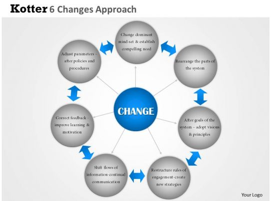 change management kotter s model pros and cons 2018-6-10  lewin's force field model (change management) levels: as,  in lewin's model there are forces driving change and forces  overcoming resistance to change (kotter.