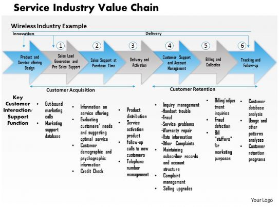 0314 Service Industry Value Chain Powerpoint Presentation ...