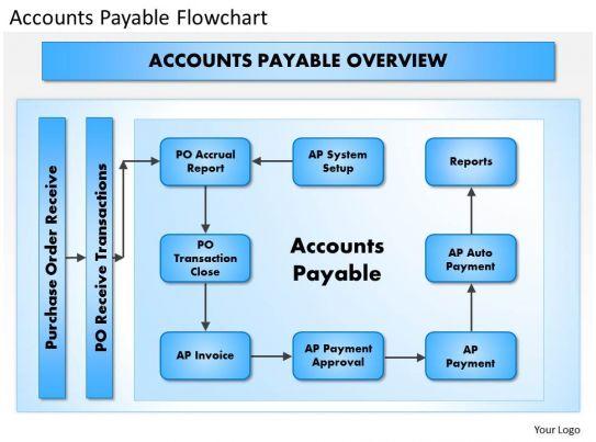0414 accounts payable flowchart powerpoint presentation templates