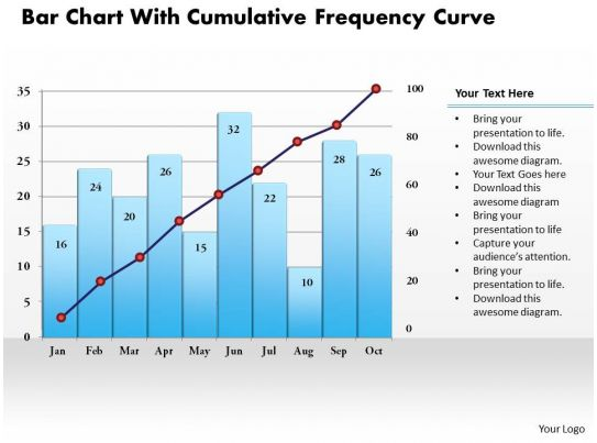 Frequency Diagram Example : Bar chart with cumulative frequency curve powerpoint