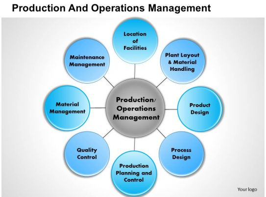 thesis on innovation in production operational management Welcome to operations management operations managementis important, exciting, challenging,  master production schedule 422.