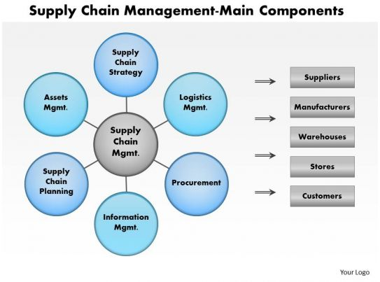 homework supply chain management Get supply chain management assignment help online done by experts from abc assignment help the best supply chain management assignment writing service at.