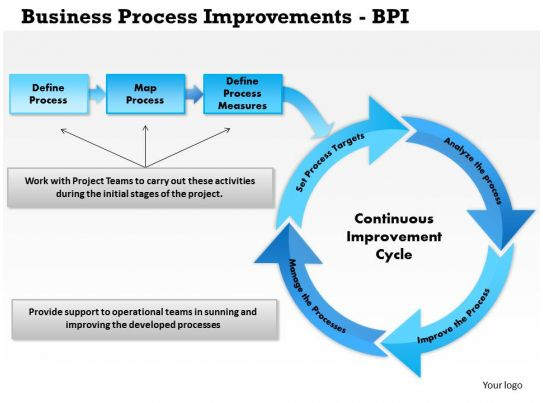 bpi case analysis Business process improvement leads to quality improvements, service enhancements, cost reductions, and productivity increases.