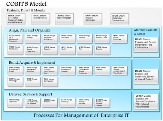 0514 Cobit 5 Model Powerpoint Presentation Powerpoint
