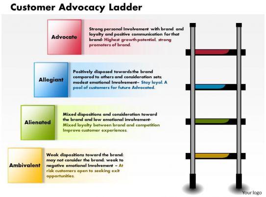 0514 Customer Advocacy Ladder Powerpoint Presentation