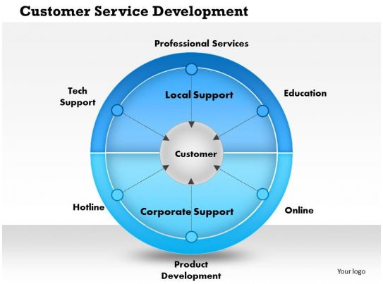 customer services presentation powerpoint Deliver what you want service with a smile provide more than expected follow  up before you're missed who is your customer the customer is always right.