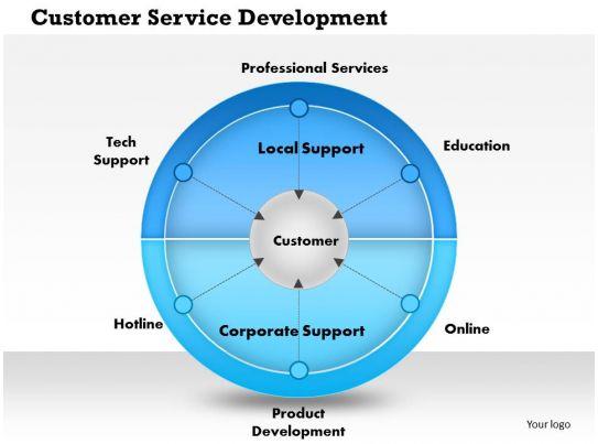 Customer service powerpoint presentations