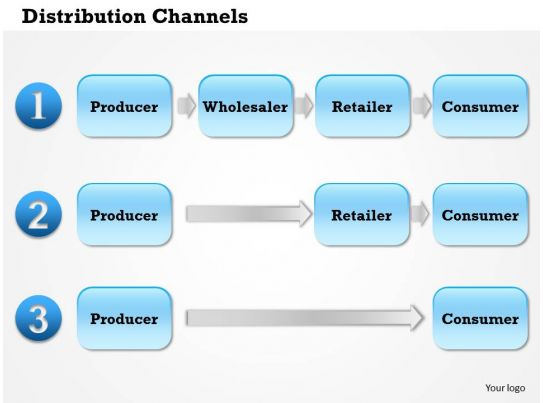a comparison of the channels of distrubution in the market The current focus on multichannel and omnichannel strategies, highlights the need to prioritise investment on the relevant marketing channels for a company.