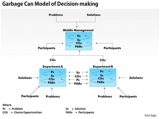 describe the garbage can model of decision making Garbage can theory 0 the garbage-can theory adds that an organization is a collection of choices looking for problems, issues and feelings looking for decision situations in which they might be aired, solutions looking for issues to which they might be the answer, and decision makers looking for work 0 problems, solutions, participants, and.